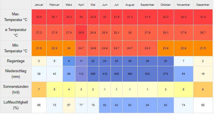 klimatabelle-koh-chang-wetter-reisezeit-regenzeit-temperatur